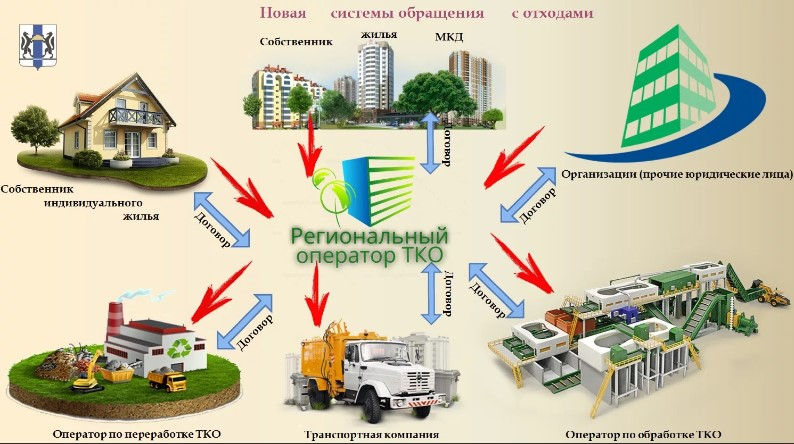 reforma-obrashenia-s-othodami-v-moskovskoi-oblasti